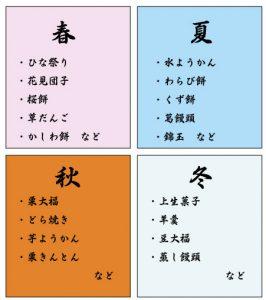 自宅で和菓子教室を開く方法~カリキュラム作り編